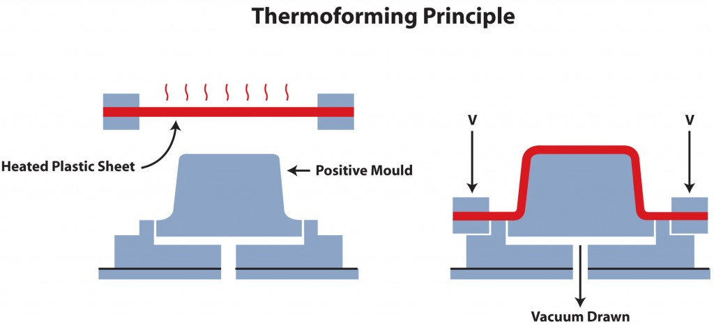 Thermoform diagram